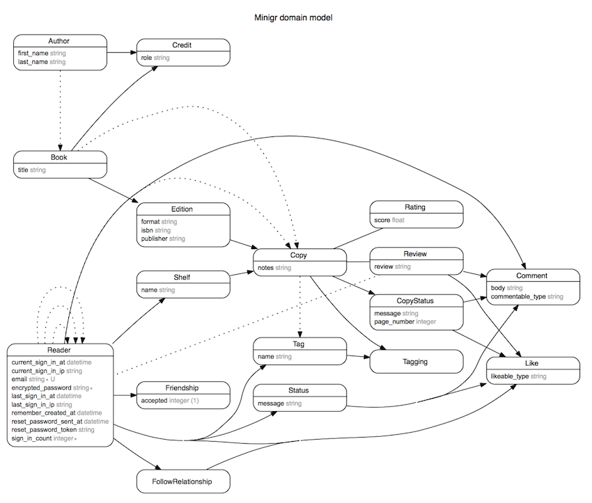 What i learned building only the models for an app jlc model diagram ccuart Gallery